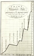 Chart Showing National Debt 1688-1784