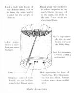 Acoma Pueblo Kiva Symbolism