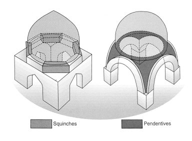 Architectural Supports for Domes