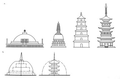 Evolution of Buddhist Stupas