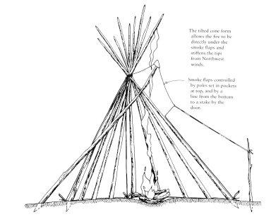 Plains Indian Tipi