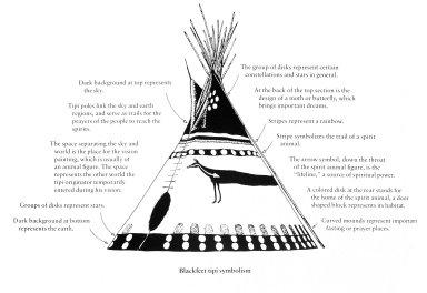 Blackfoot Tipi Symbolism
