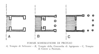 Different Forms of the Pronaos
