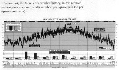 New York City's Weather for 1980