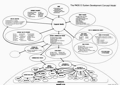PAOS Cl System Development Concept Model