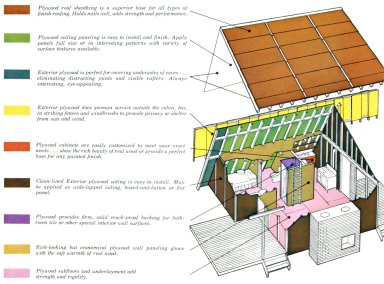 Douglas Fir Plywood Association Home Diagram