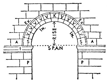 Arch Terminology