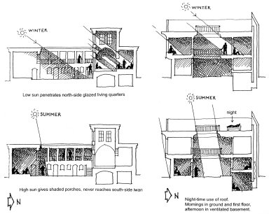 Solar Orientation in Houses Influence Use of Spaces