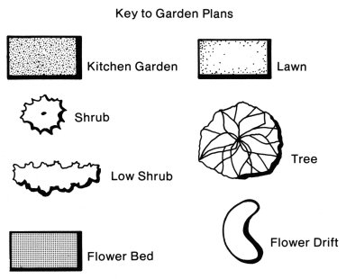 Symbols for Landscape Elements in Plans