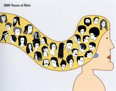 Hair Timeline