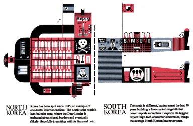 North Korea / South Korea