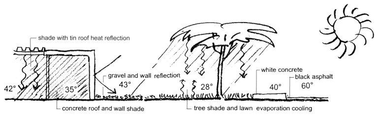 Man-Made Microclimates